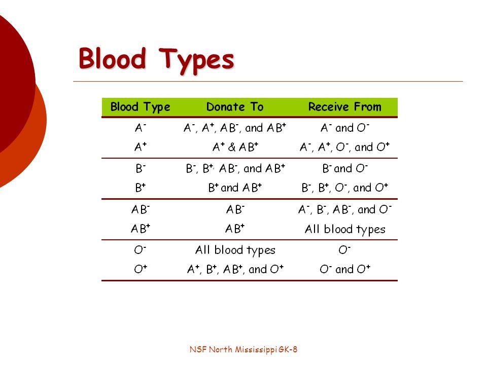 NSF North Mississippi GK-8 Blood Types