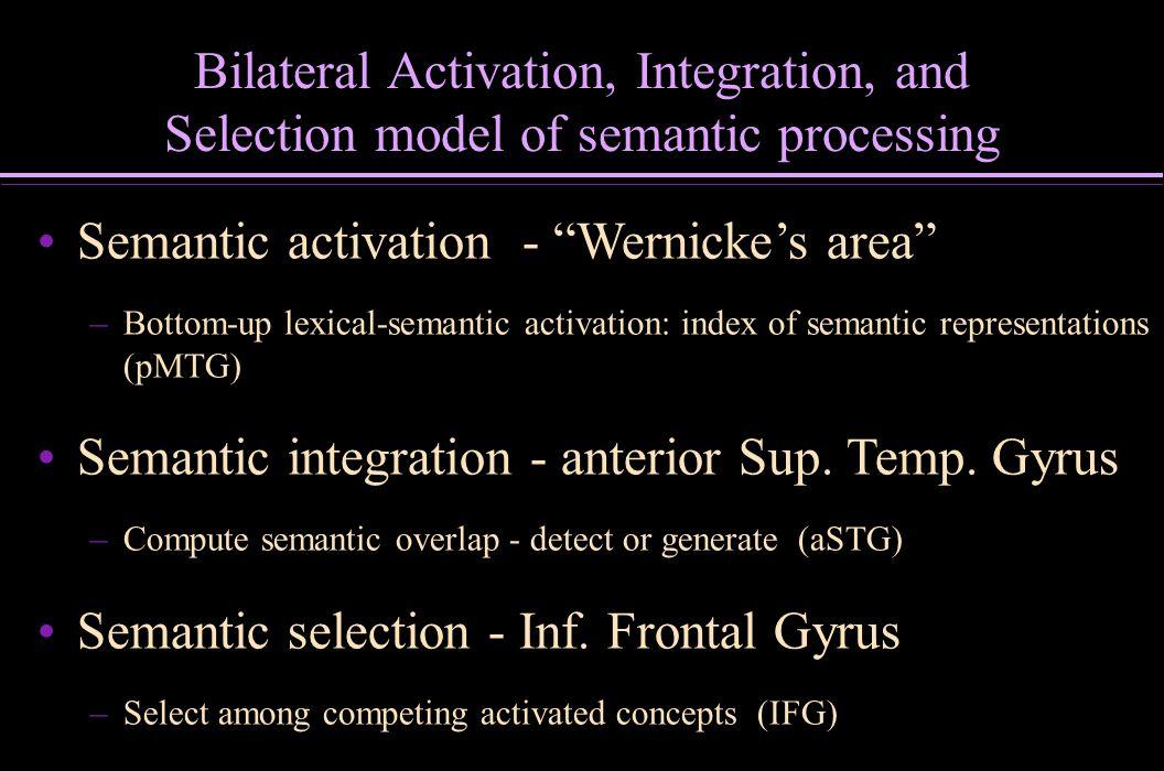 Insight component processes.