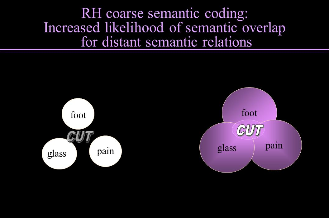 foot pain glass pain foot RH coarse semantic coding: Increased likelihood of semantic overlap for distant semantic relations