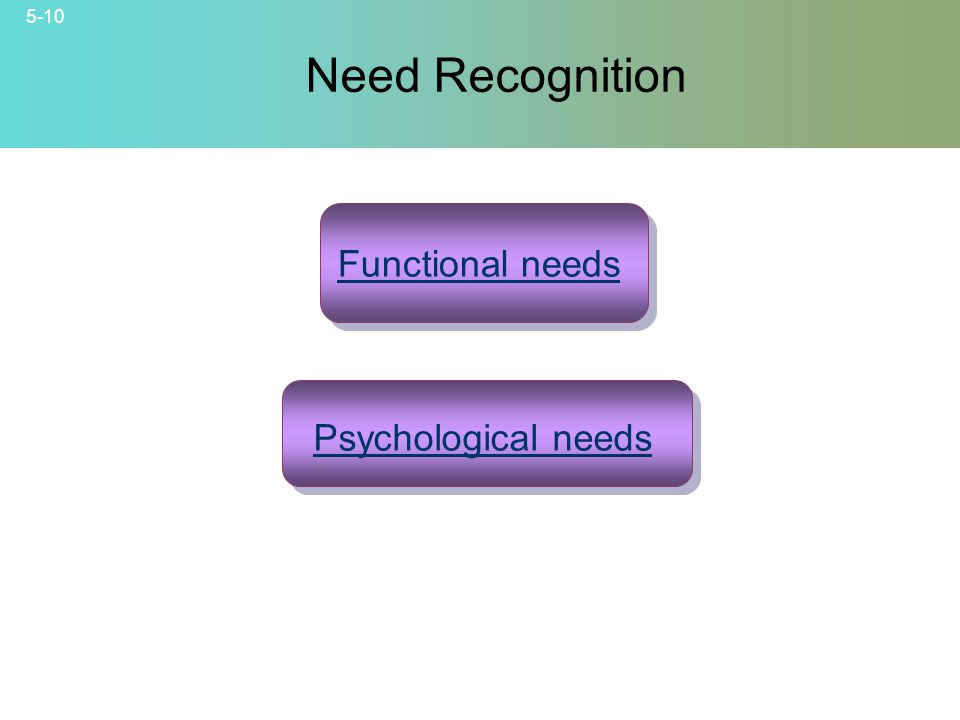 5-10 © 2007 McGraw-Hill Companies, Inc., McGraw-Hill/Irwin Need Recognition Functional needs Psychological needs