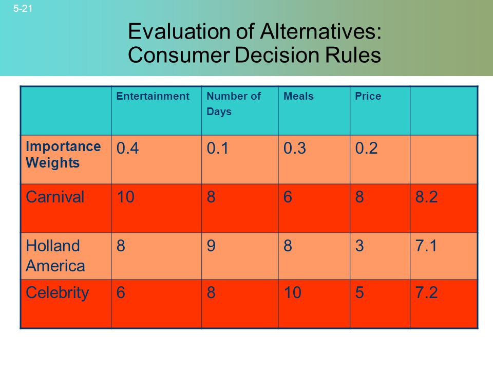 5-21 © 2007 McGraw-Hill Companies, Inc., McGraw-Hill/Irwin Evaluation of Alternatives: Consumer Decision Rules EntertainmentNumber of Days MealsPrice Importance Weights 0.40.10.30.2 Carnival108688.2 Holland America 89837.1 Celebrity681057.2