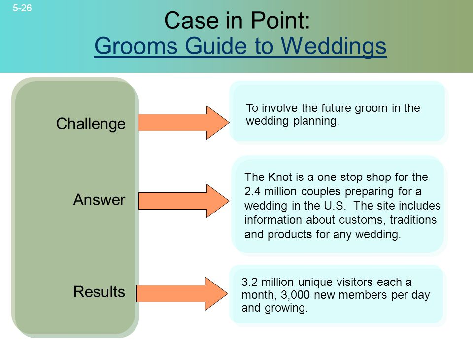 5-26 © 2007 McGraw-Hill Companies, Inc., McGraw-Hill/Irwin Case in Point: Grooms Guide to WeddingsGrooms Guide to Weddings Challenge Answer Results To involve the future groom in the wedding planning.
