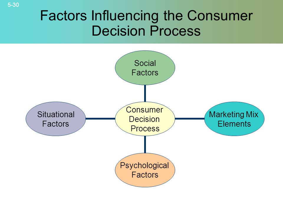 5-30 Factors Influencing the Consumer Decision Process Consumer Decision Process Social Factors Marketing Mix Elements Psychological Factors Situational Factors