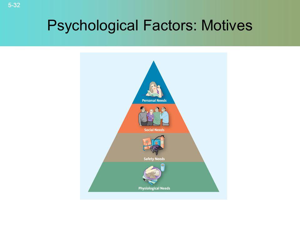 5-32 © 2007 McGraw-Hill Companies, Inc., McGraw-Hill/Irwin Psychological Factors: Motives