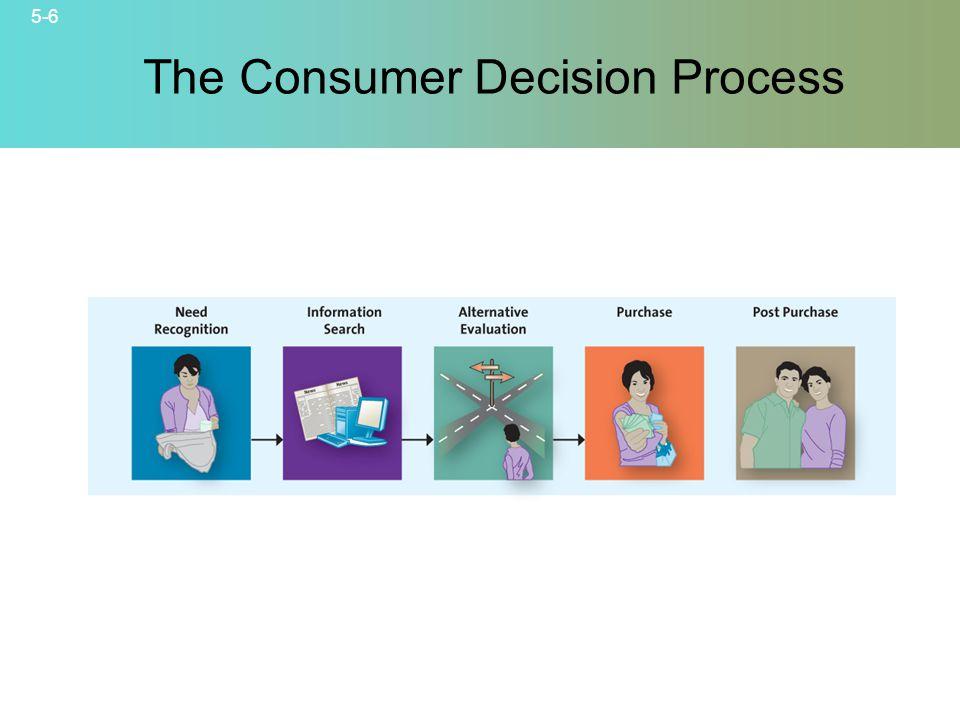5-6 The Consumer Decision Process