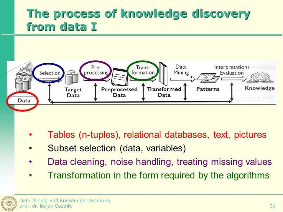 Data Mining and Knowledge Discovery prof. dr. Bojan Cestnik 31 The process of knowledge discovery from data I Tables (n-tuples), relational databases,