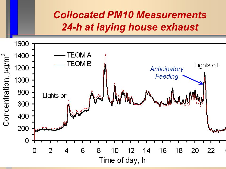 Collocated PM10 Measurements 24-h at laying house exhaust Anticipatory Feeding
