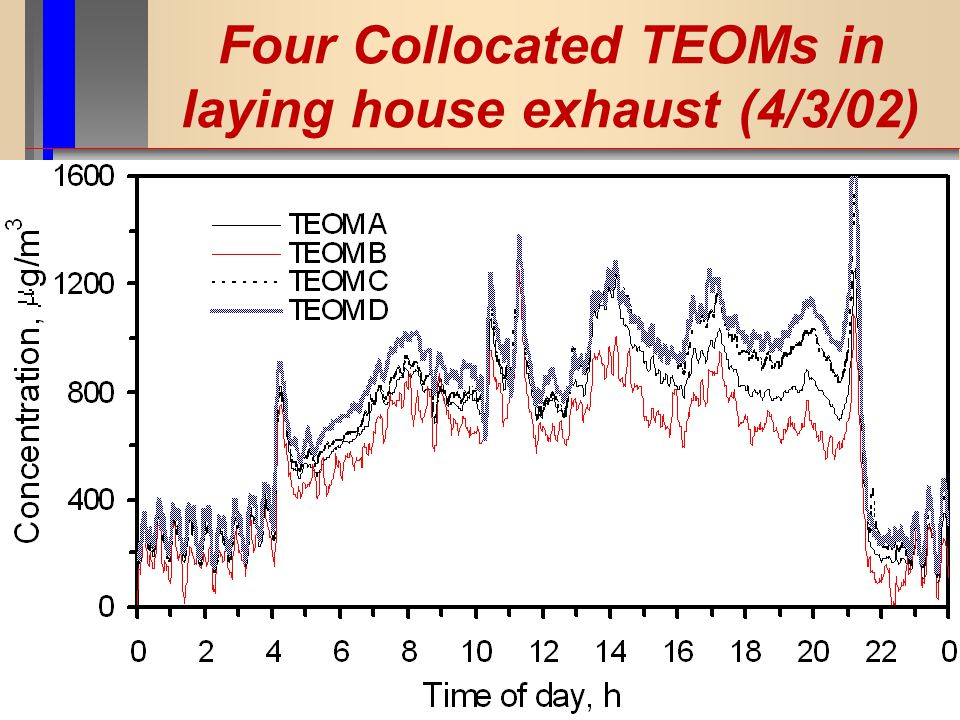 Four Collocated TEOMs in laying house exhaust (4/3/02)