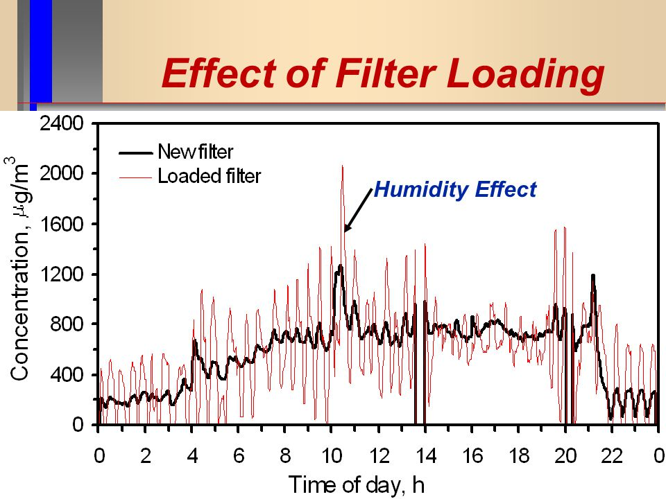 Effect of Filter Loading Humidity Effect