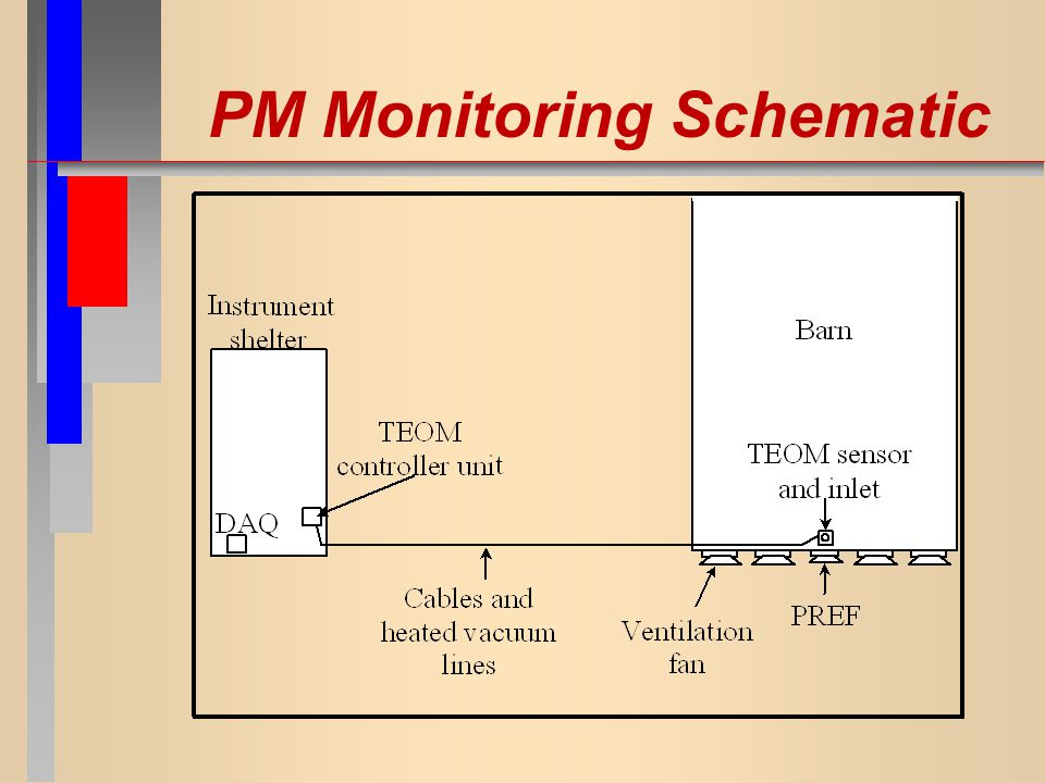 PM Monitoring Schematic