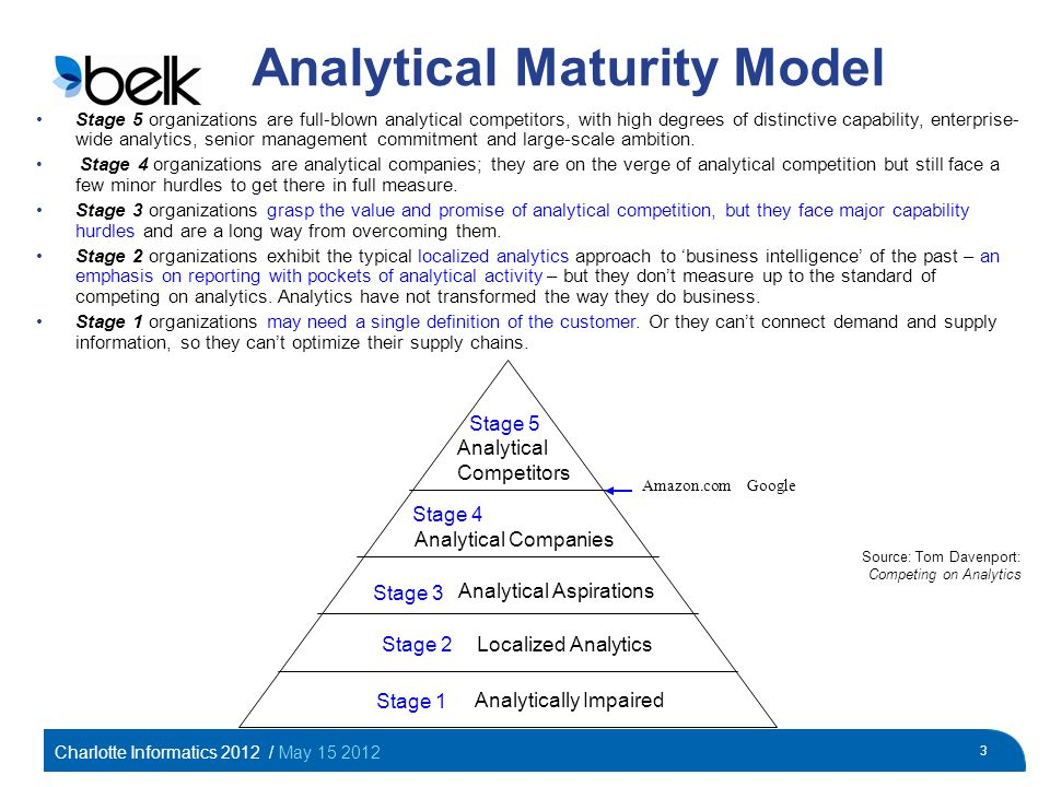 Charlotte Informatics 2012 / May 15 2012 3 Analytical Maturity Model Stage 5 organizations are full-blown analytical competitors, with high degrees of distinctive capability, enterprise- wide analytics, senior management commitment and large-scale ambition.