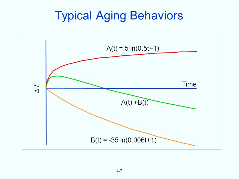 4-7 f/f A(t) = 5 ln(0.5t+1) Time A(t) +B(t) B(t) = -35 ln(0.006t+1) Typical Aging Behaviors
