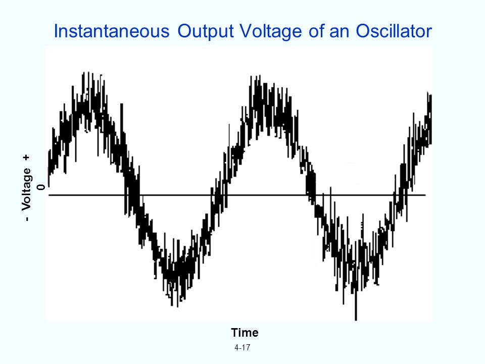 4-17 Amplitude instability Frequency instability Phase instability - Voltage + 0 Time Instantaneous Output Voltage of an Oscillator