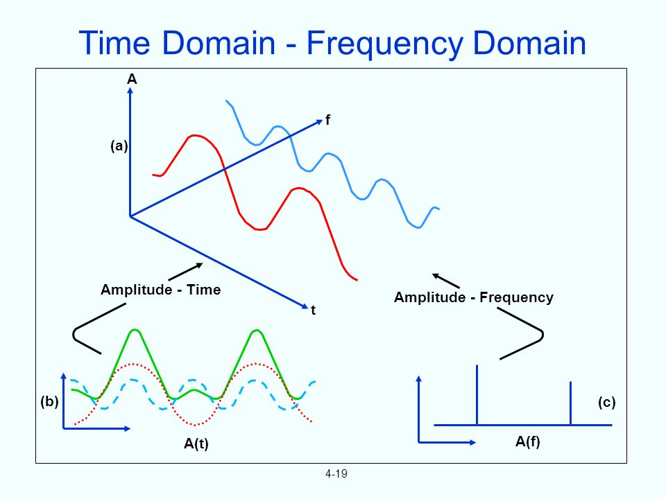 4-19 (b) A(t) A(f) (c) Amplitude - Time Amplitude - Frequency t A (a) f Time Domain - Frequency Domain