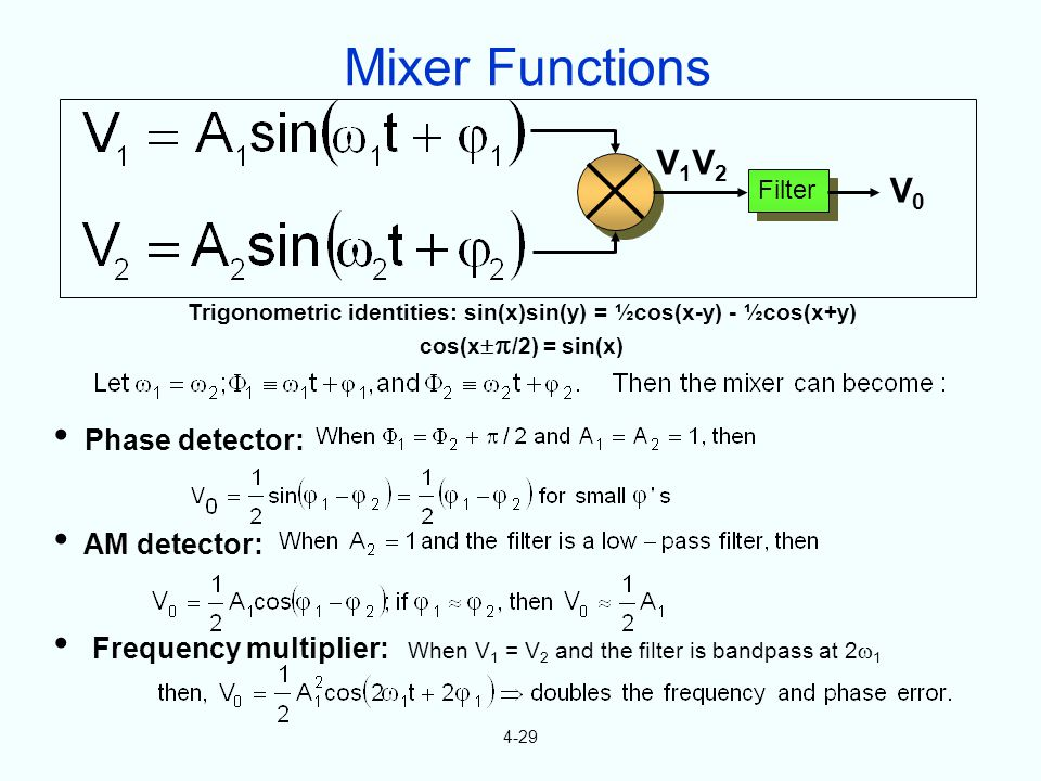 4-29 V0V0 Filter V1V2V1V2 Trigonometric identities: sin(x)sin(y) = ½cos(x-y) - ½cos(x+y) cos(x /2) = sin(x) Phase detector: AM detector: Frequency multiplier: When V 1 = V 2 and the filter is bandpass at 2 1 Mixer Functions