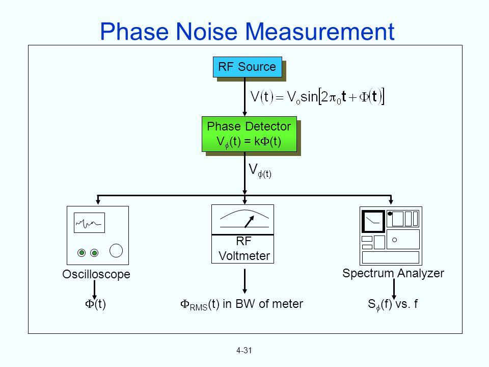 4-31 RF Source Phase Detector V (t) = k (t) Phase Detector V (t) = k (t) V (t) RF Voltmeter Oscilloscope Spectrum Analyzer (t) RMS (t) in BW of meter S (f) vs.