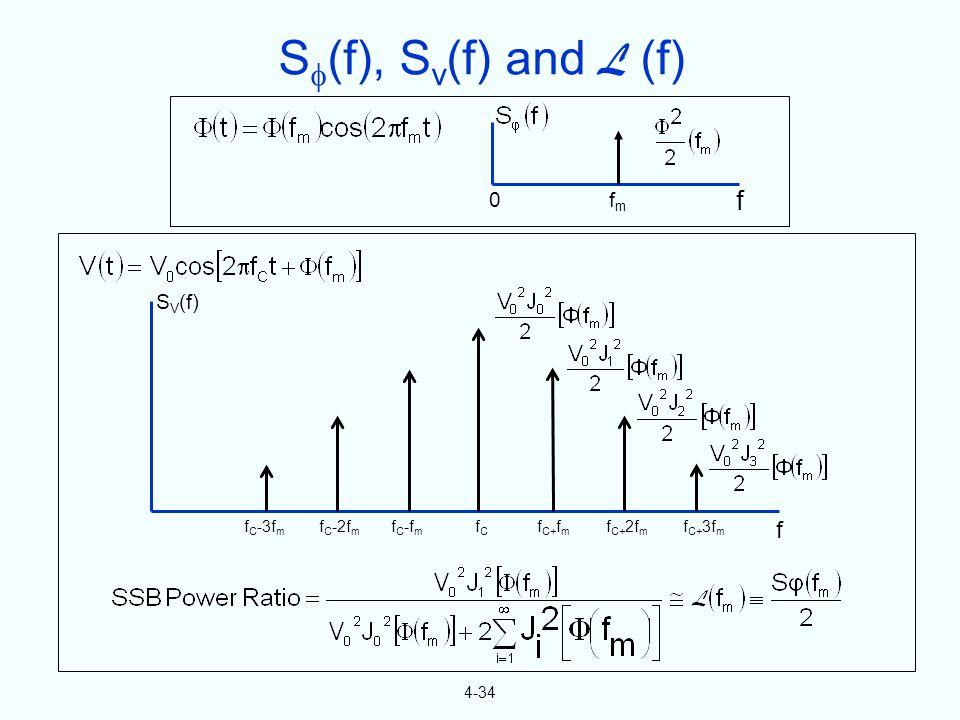 4-34 0 fmfm f S V (f) f C -3f m f C -2f m f C -f m fCfC f C+ f m f C+ 2f m f C+ 3f m f S (f), S v (f) and L (f)