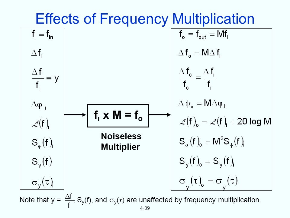 4-39 f i x M = f o Note that y =, S y (f), and y ( ) are unaffected by frequency multiplication. f f Noiseless Multiplier Effects of Frequency Multipl