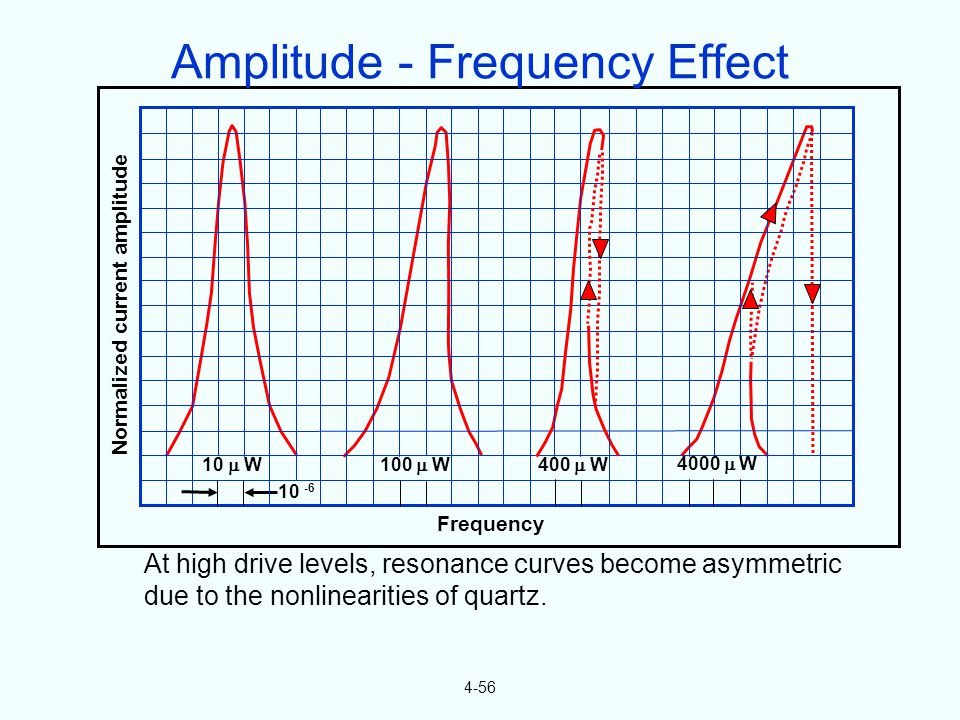 4-56 At high drive levels, resonance curves become asymmetric due to the nonlinearities of quartz. Normalized current amplitude Frequency 10 -6 10 W 1