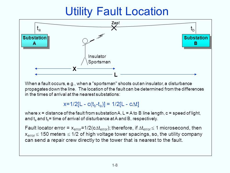 1-8 When a fault occurs, e.g., when a sportsman shoots out an insulator, a disturbance propagates down the line.