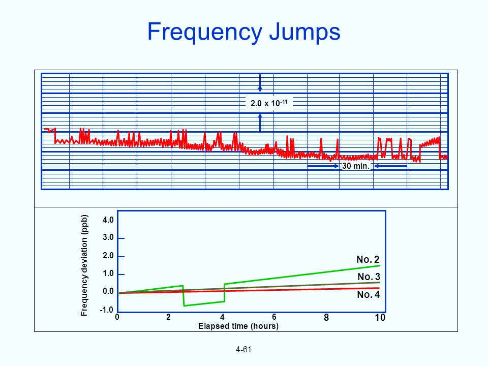 4-61 4.0 3.0 2.0 1.0 0.0 0246 810 No. 2 No. 3 No. 4 Frequency deviation (ppb) Elapsed time (hours) 2.0 x 10 -11 30 min. Frequency Jumps