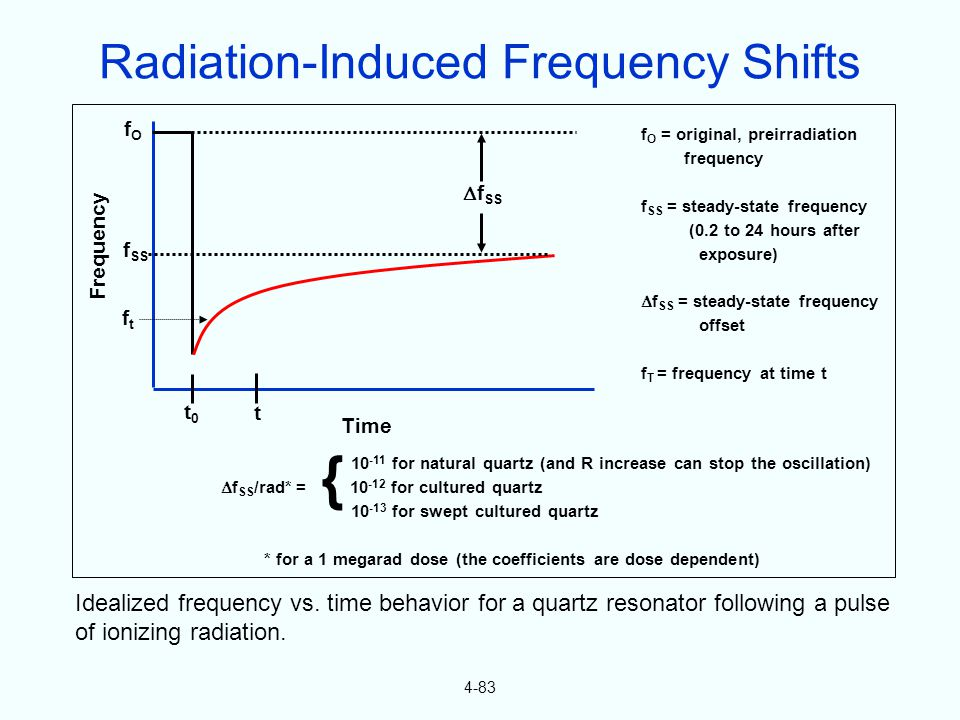 4-83 Idealized frequency vs. time behavior for a quartz resonator following a pulse of ionizing radiation. t0t0 t Time Frequency fOfO ftft f SS f O =