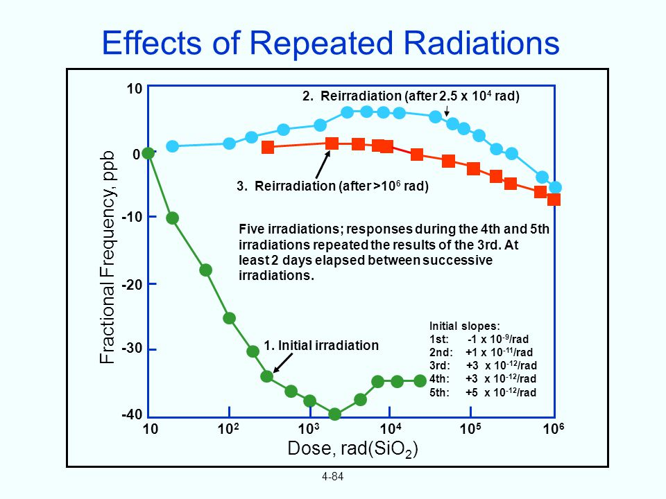 4-84 Fractional Frequency, ppb 10 0 -10 -20 -30 -40 1010 2 10 3 10 4 10 5 10 6 Dose, rad(SiO 2 ) 1. Initial irradiation 2. Reirradiation (after 2.5 x