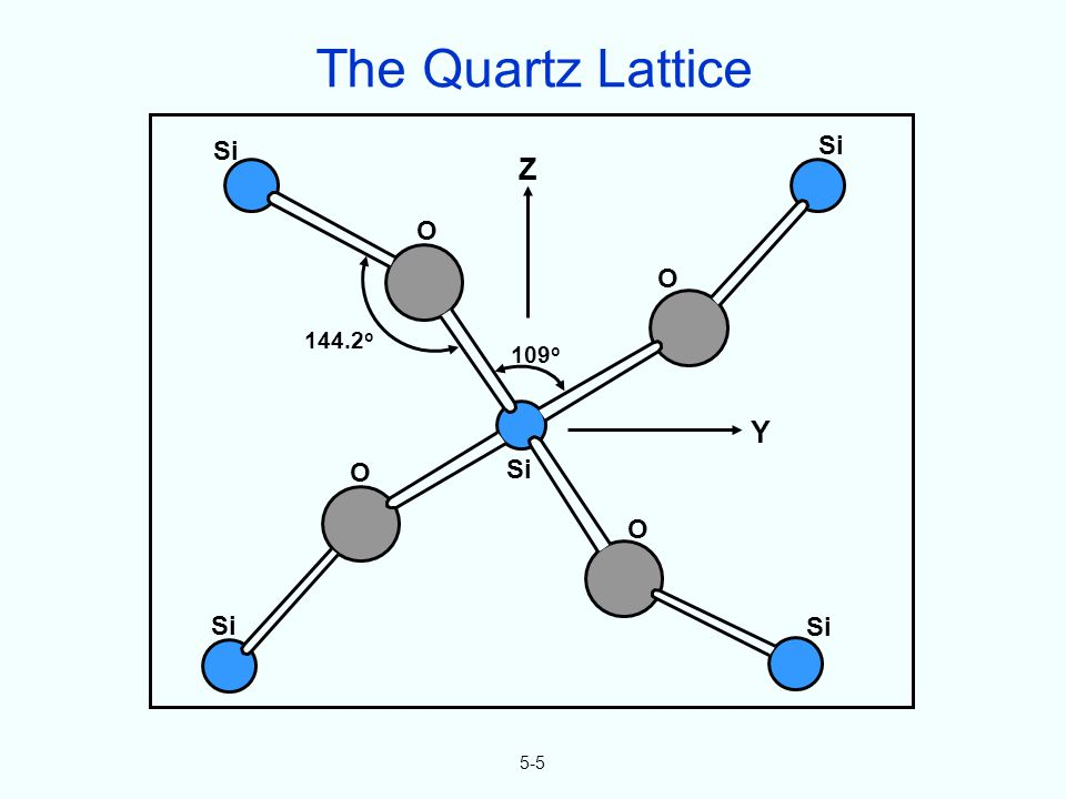 5-5 Si O O O O 109 o Z Y 144.2 o The Quartz Lattice
