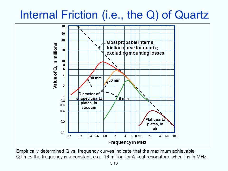 5-18 Empirically determined Q vs. frequency curves indicate that the maximum achievable Q times the frequency is a constant, e.g., 16 million for AT-c