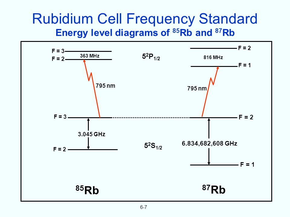6-7 Energy level diagrams of 85 Rb and 87 Rb F = 3 F = 2 363 MHz 816 MHz F = 2 F = 1 5 2 P 1/2 85 Rb 87 Rb 795 nm F = 3 F = 2 3.045 GHz 5 2 S 1/2 F =