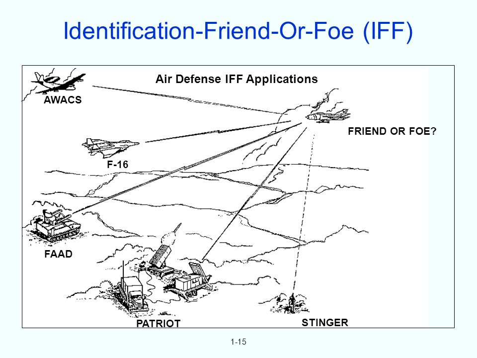 1-15 F-16 AWACS FAAD PATRIOT STINGER FRIEND OR FOE? Air Defense IFF Applications Identification-Friend-Or-Foe (IFF)