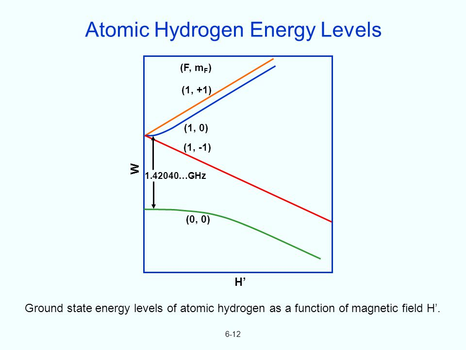6-12 W H (F, m F ) (1, +1) (1, 0) (1, -1) (0, 0) Ground state energy levels of atomic hydrogen as a function of magnetic field H. 1.42040…GHz Atomic H