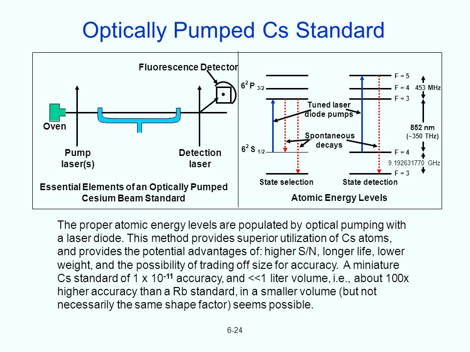 6-24 The proper atomic energy levels are populated by optical pumping with a laser diode. This method provides superior utilization of Cs atoms, and p