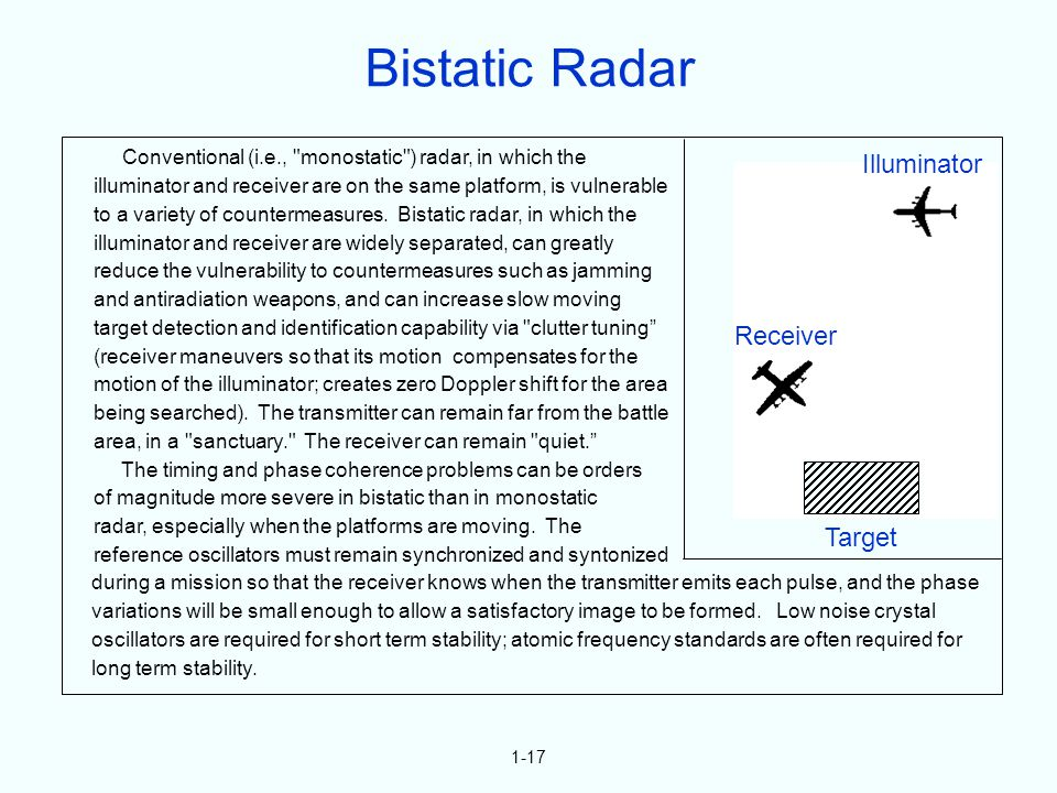 1-17 Conventional (i.e., monostatic ) radar, in which the illuminator and receiver are on the same platform, is vulnerable to a variety of countermeasures.