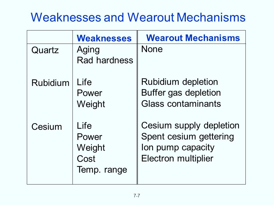 7-7 Quartz Rubidium Cesium Weaknesses Aging Rad hardness Life Power Weight Life Power Weight Cost Temp. range Wearout Mechanisms None Rubidium depleti