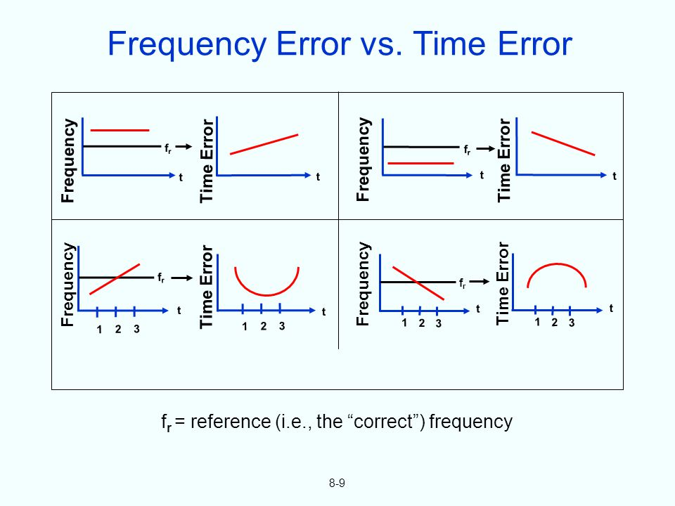 8-9 f r = reference (i.e., the correct) frequency Frequency t Time Error 1 2 3 t 1 2 3 frfr t Frequency Time Error t frfr Frequency Time Error t t frf