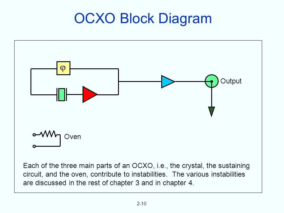 Output Oven 2-10 Each of the three main parts of an OCXO, i.e., the crystal, the sustaining circuit, and the oven, contribute to instabilities. The va