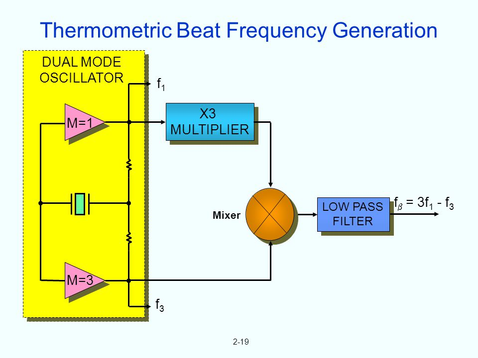 LOW PASS FILTER LOW PASS FILTER X3 MULTIPLIER X3 MULTIPLIER M=1 M=3 f1f1 f3f3 DUAL MODE OSCILLATOR f = 3f 1 - f 3 2-19 Mixer Thermometric Beat Frequen