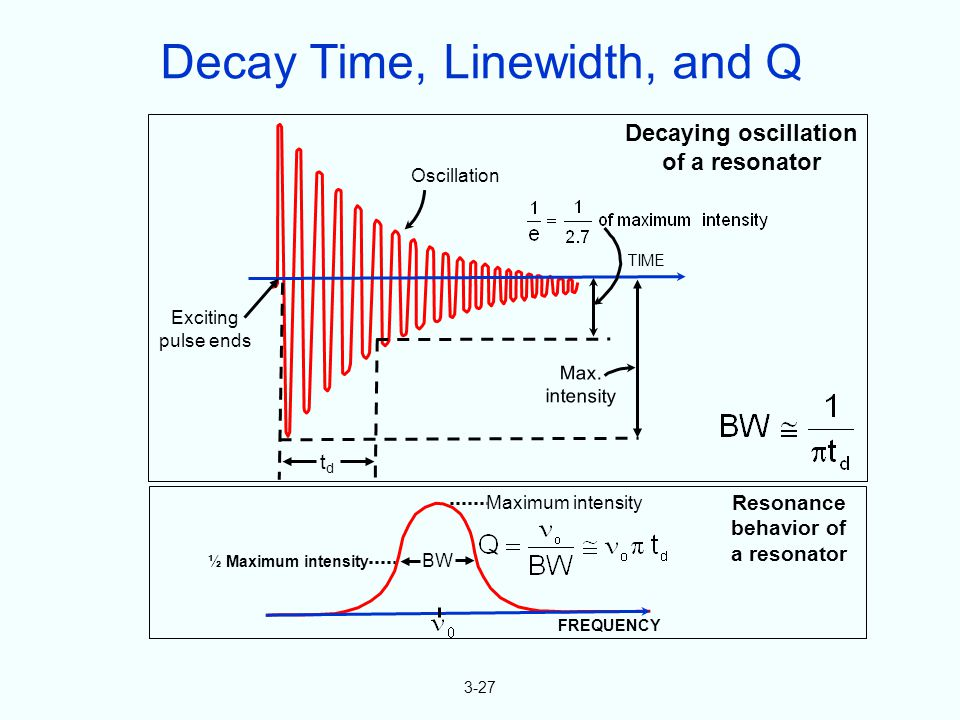 3-27 Oscillation Exciting pulse ends TIME Decaying oscillation of a resonator tdtd Max. intensity BW Maximum intensity FREQUENCY Resonance behavior of