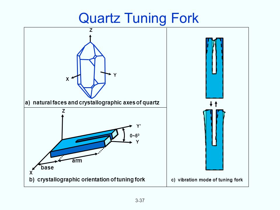 3-37 Z Y X Y 0~5 0 Y Z X base arm a) natural faces and crystallographic axes of quartz b) crystallographic orientation of tuning fork c) vibration mod