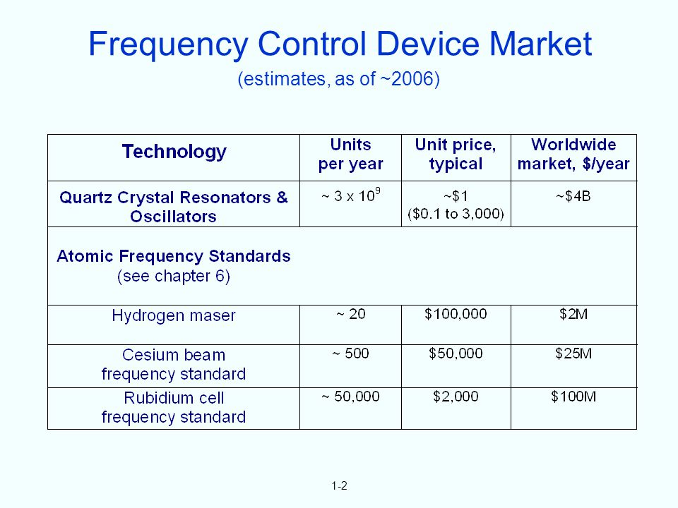 1-2 (estimates, as of ~2006) Frequency Control Device Market