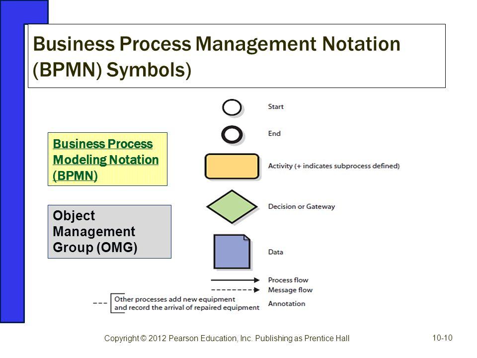 Business Process Management Notation (BPMN) Symbols) Copyright © 2012 Pearson Education, Inc. Publishing as Prentice Hall Object Management Group (OMG