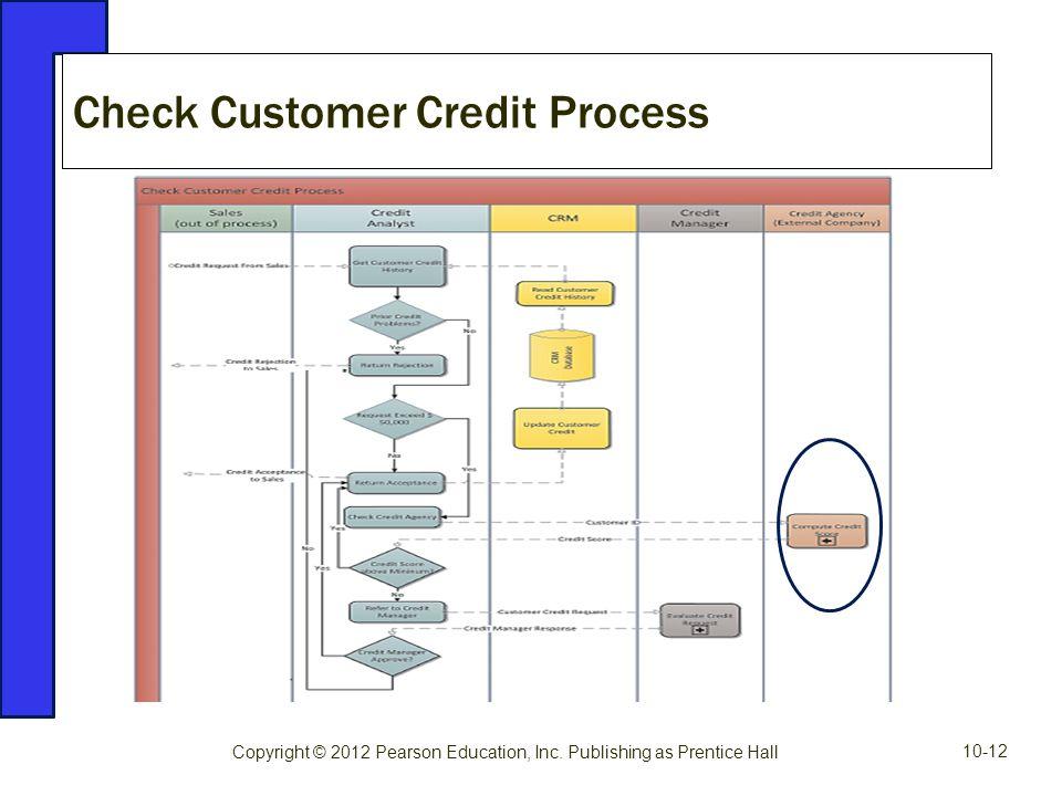 Check Customer Credit Process Copyright © 2012 Pearson Education, Inc. Publishing as Prentice Hall 10-12