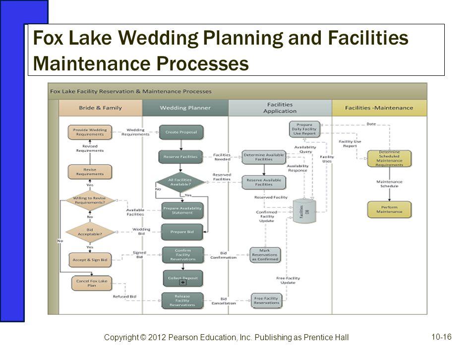 Fox Lake Wedding Planning and Facilities Maintenance Processes Copyright © 2012 Pearson Education, Inc. Publishing as Prentice Hall 10-16