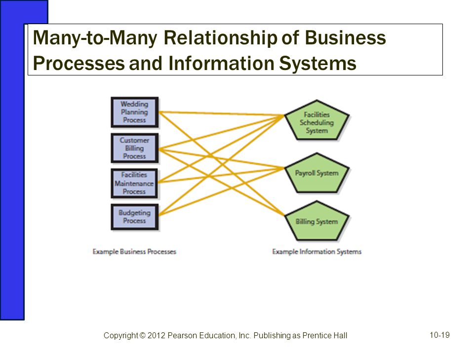 Many-to-Many Relationship of Business Processes and Information Systems Copyright © 2012 Pearson Education, Inc. Publishing as Prentice Hall 10-19