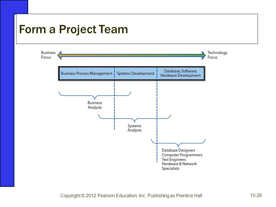 Form a Project Team Copyright © 2012 Pearson Education, Inc. Publishing as Prentice Hall 10-26