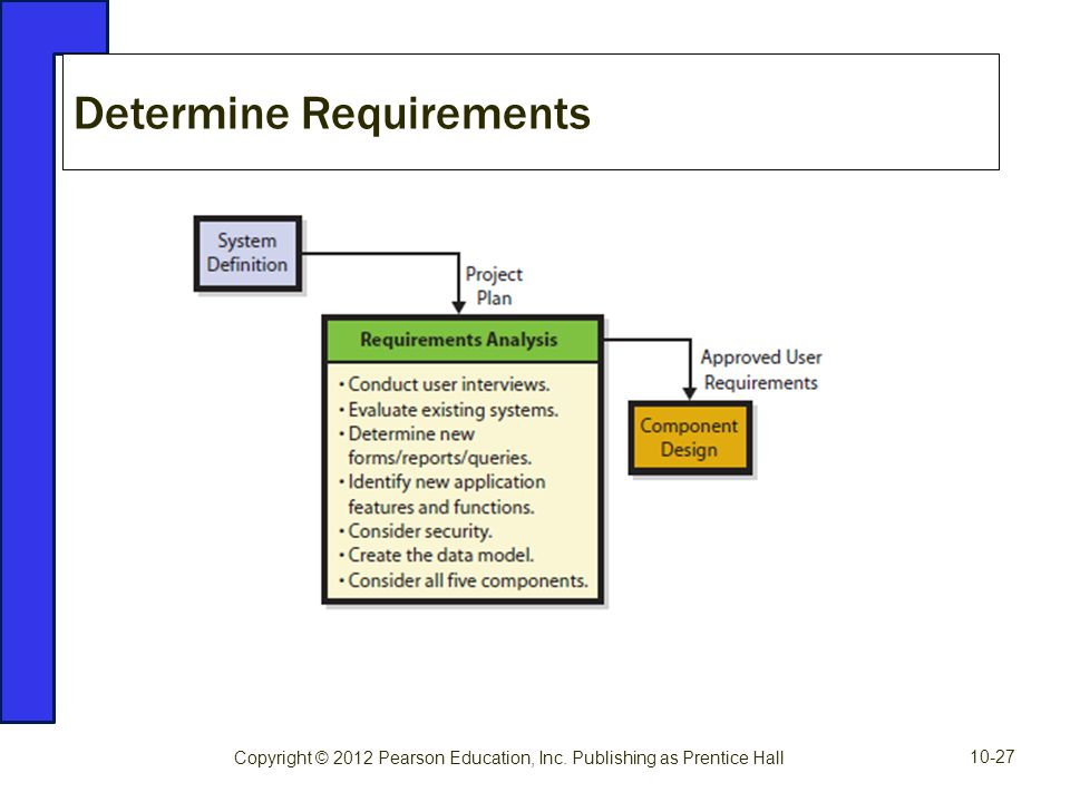 Determine Requirements Copyright © 2012 Pearson Education, Inc. Publishing as Prentice Hall 10-27
