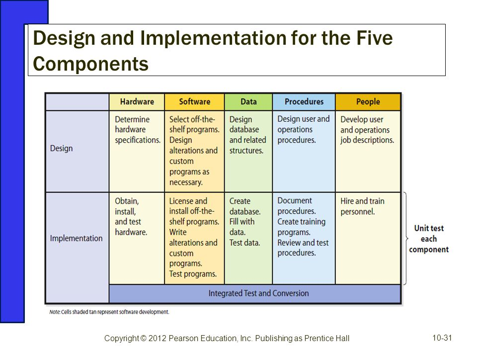 Design and Implementation for the Five Components Copyright © 2012 Pearson Education, Inc. Publishing as Prentice Hall 10-31