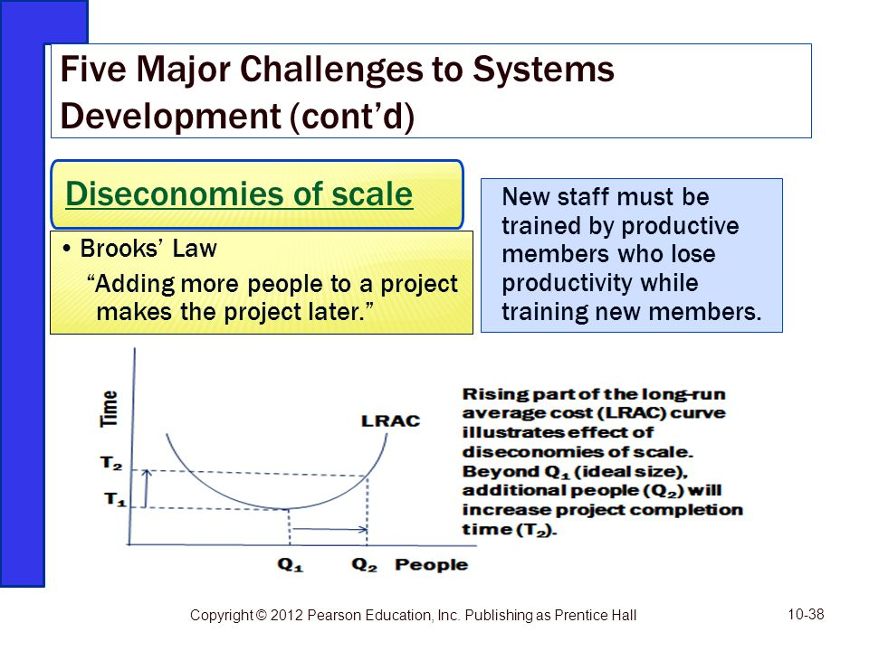 Diseconomies of scale Brooks Law Adding more people to a project makes the project later. Five Major Challenges to Systems Development (contd) Copyrig
