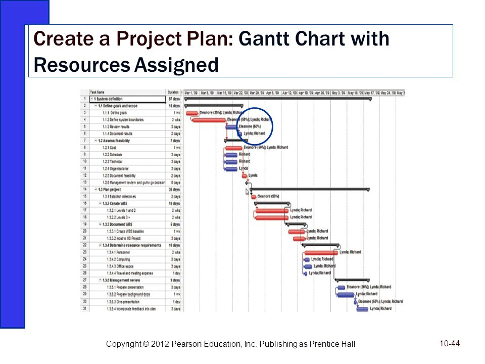 Create a Project Plan: Gantt Chart with Resources Assigned Copyright © 2012 Pearson Education, Inc. Publishing as Prentice Hall 10-44